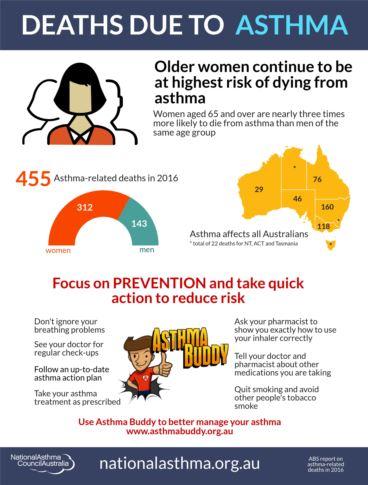 asthma deaths factsheet